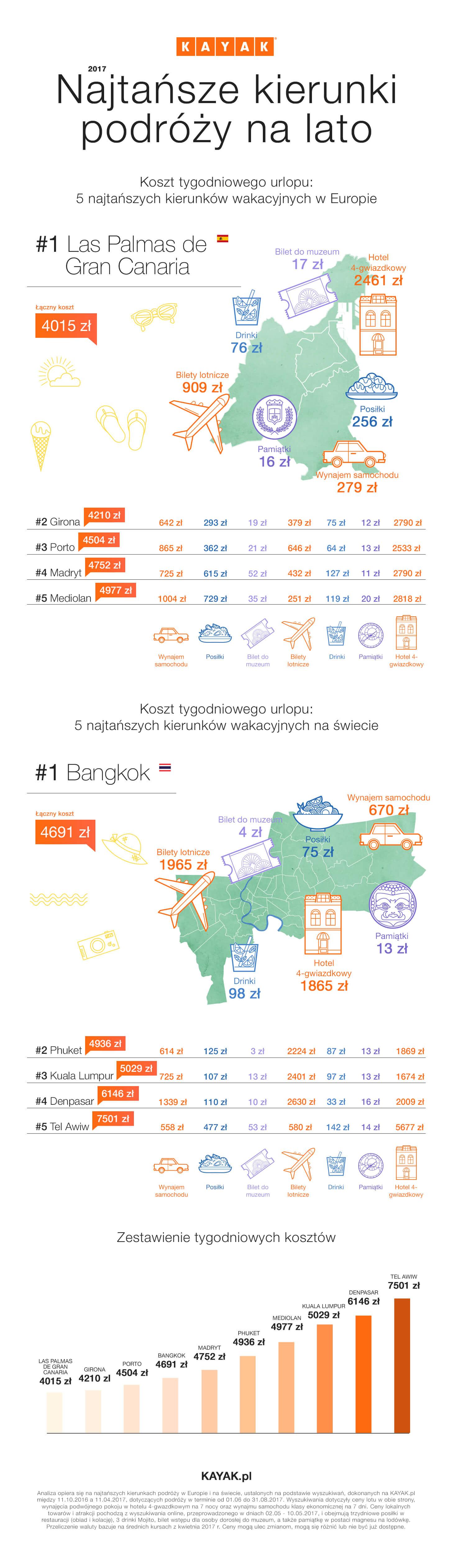 Infografika z najtanszymi kierunkami podrozy