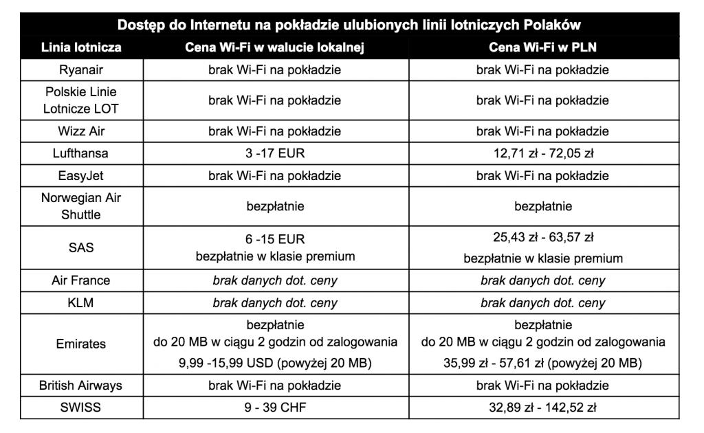 Zestawienie cen dostępu do Internetu na pokładzie ulubionych linii lotniczych Polaków
